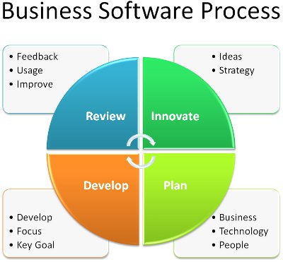 Innovate, Plan, Develop, Review